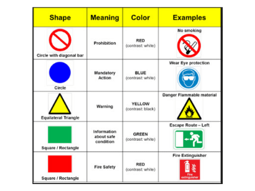 Myth Buster: Every Possible Risk Needs a Safety Sign